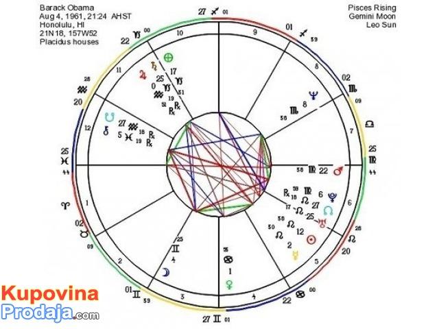 Izrada horoskopa i natalne karte